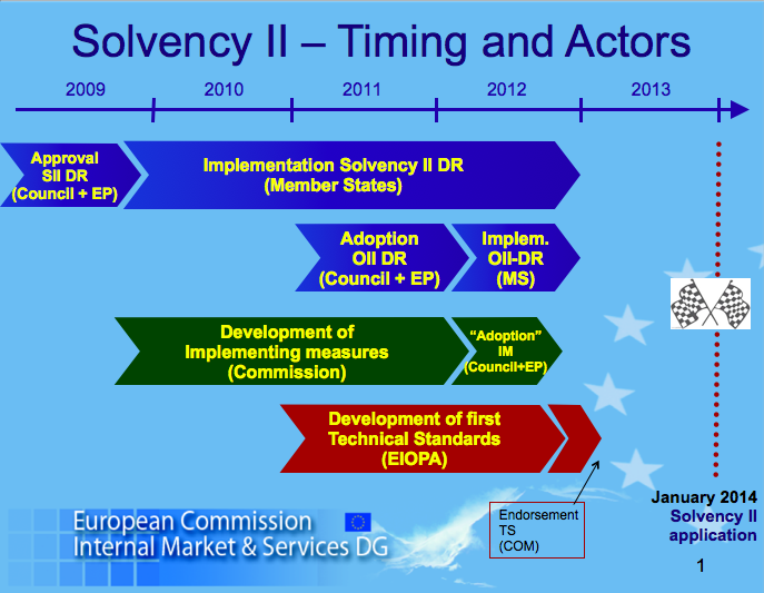 Solvency II Timing and Actors 8-12-2011