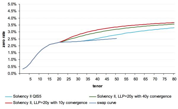 Figure 1b: Impact of extrapolation on spot curves