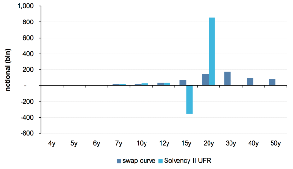 Figure 2: Swap portfolio required to hedge typical Dutch pension scheme under economic and Solvency II discount bases