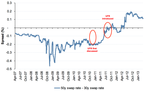 Figure 4: Slope between 30 and 50 year points on EUR swap curve