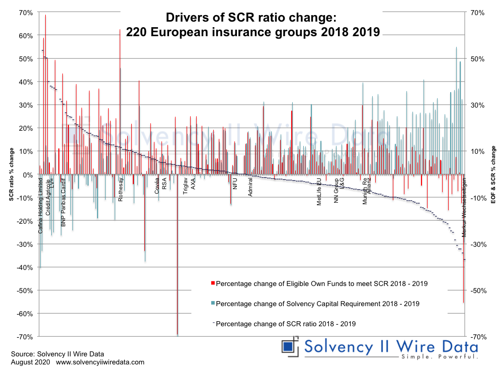 Drivers of group scr ratio change